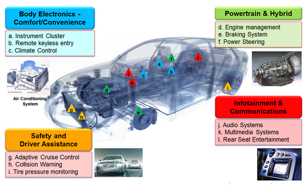 Automotive Electronics in Cars Today