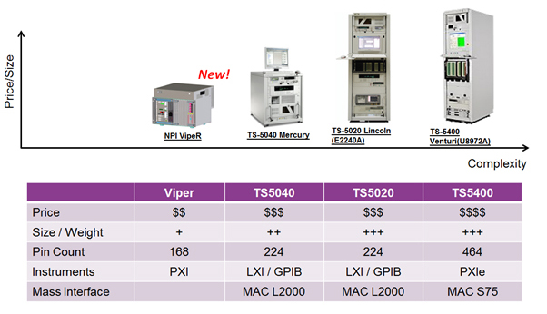 Keysight TS-Series Function Test System Platform Portfolio